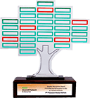 HPE Best Channel Initiative Award