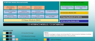 CS ERP Software
